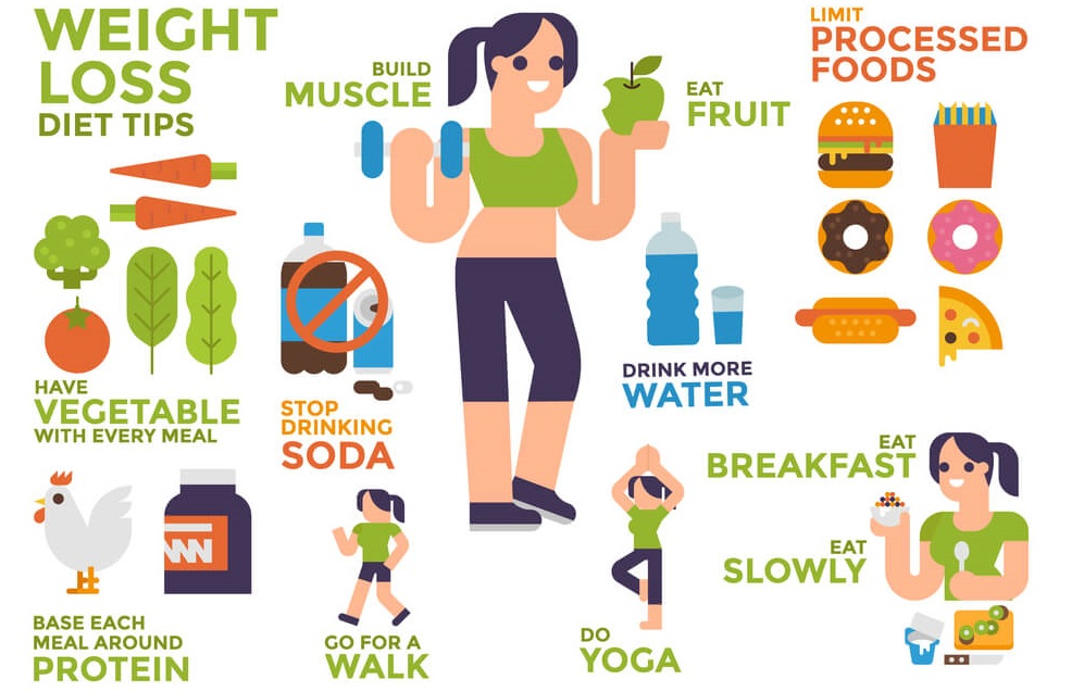 11 Weight Loss Tips for You in Lockdown are Listed Below